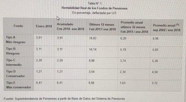 Fondos de Pensiones al alza durante enero