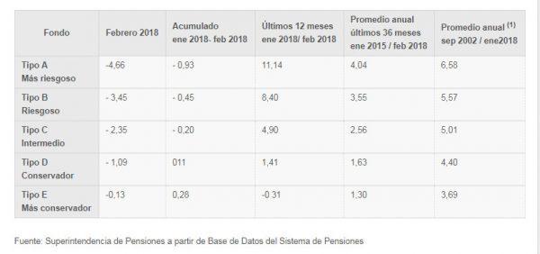 Rentabilidad de las pensiones durante febrero y acumulado