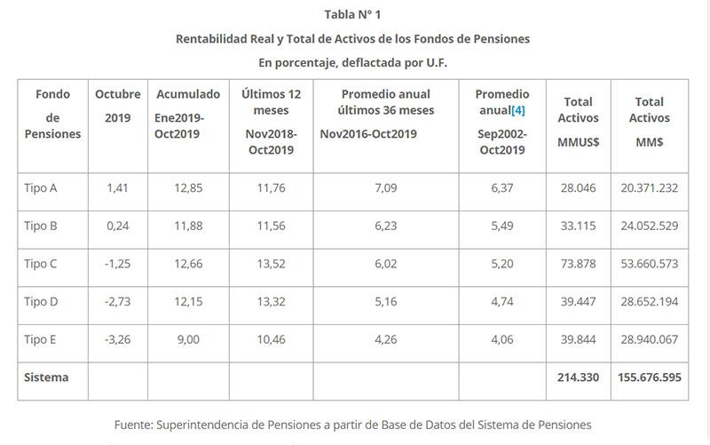 grafico rentabilidad de multifondos en octubre