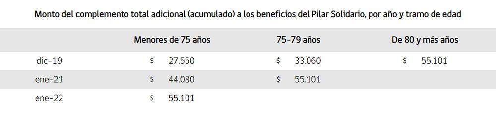 Resumen Calendario Aumento del Pilar Solidario