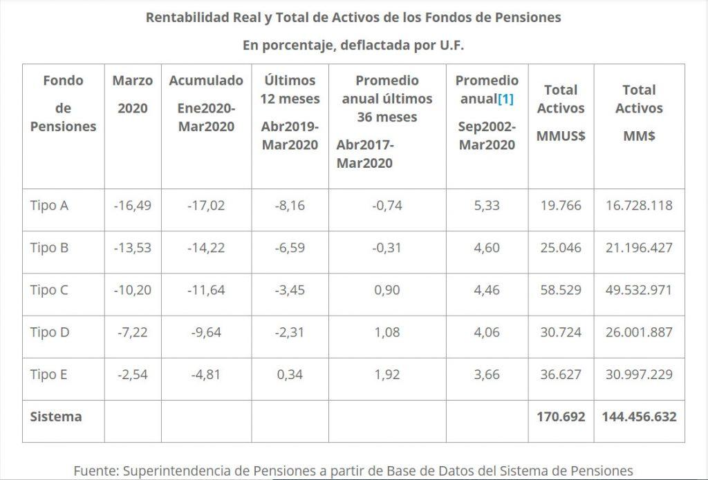 coronavirus rentabilidad fondos de pensiones