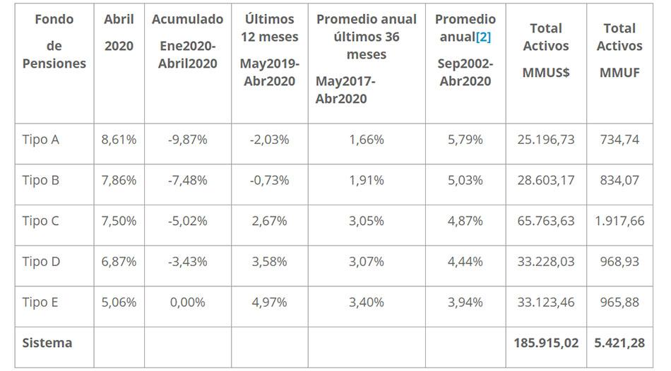 Fondos de Pensiones muestran repunte en abril