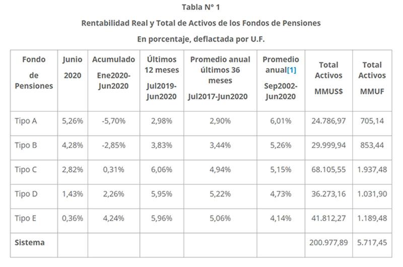 Rentabilidad fondos de pensiones junio 2020