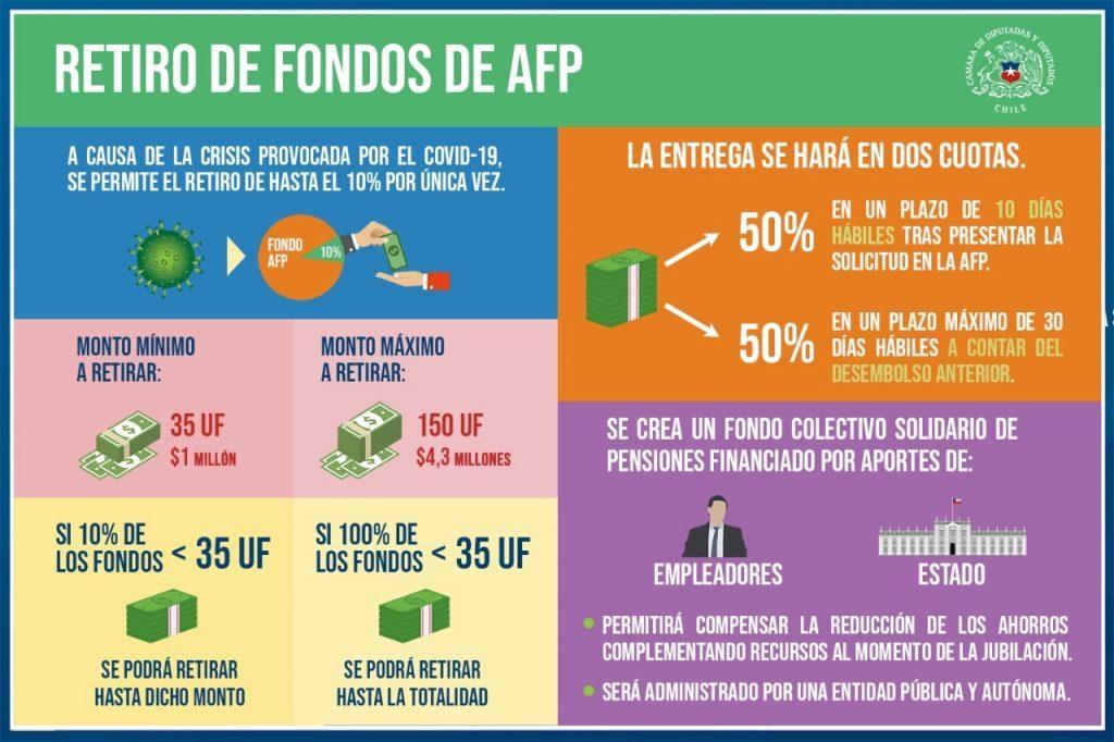 Retiro de fondos de AFP explicativo