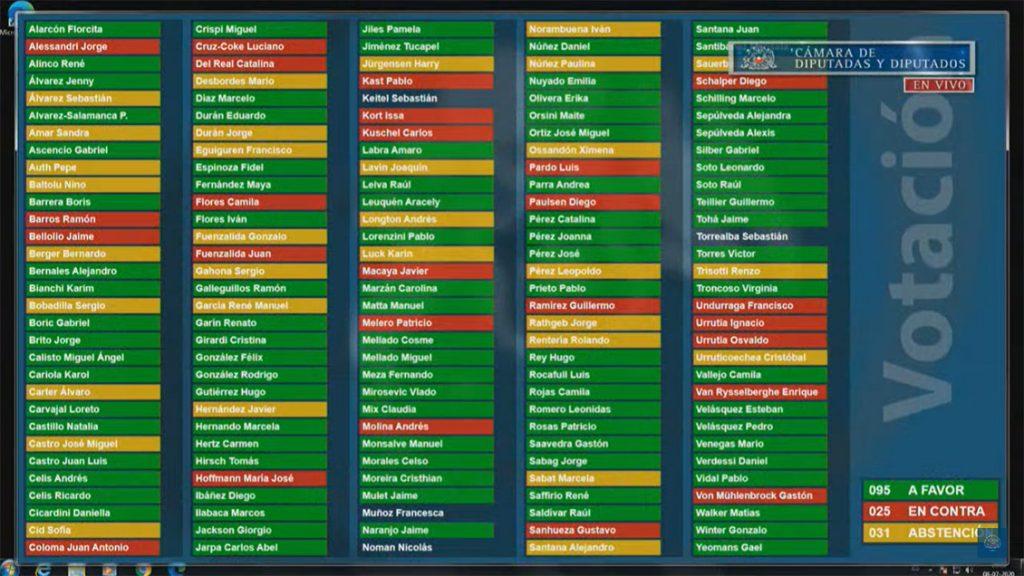 Votacion Retiro de fondos de AFP