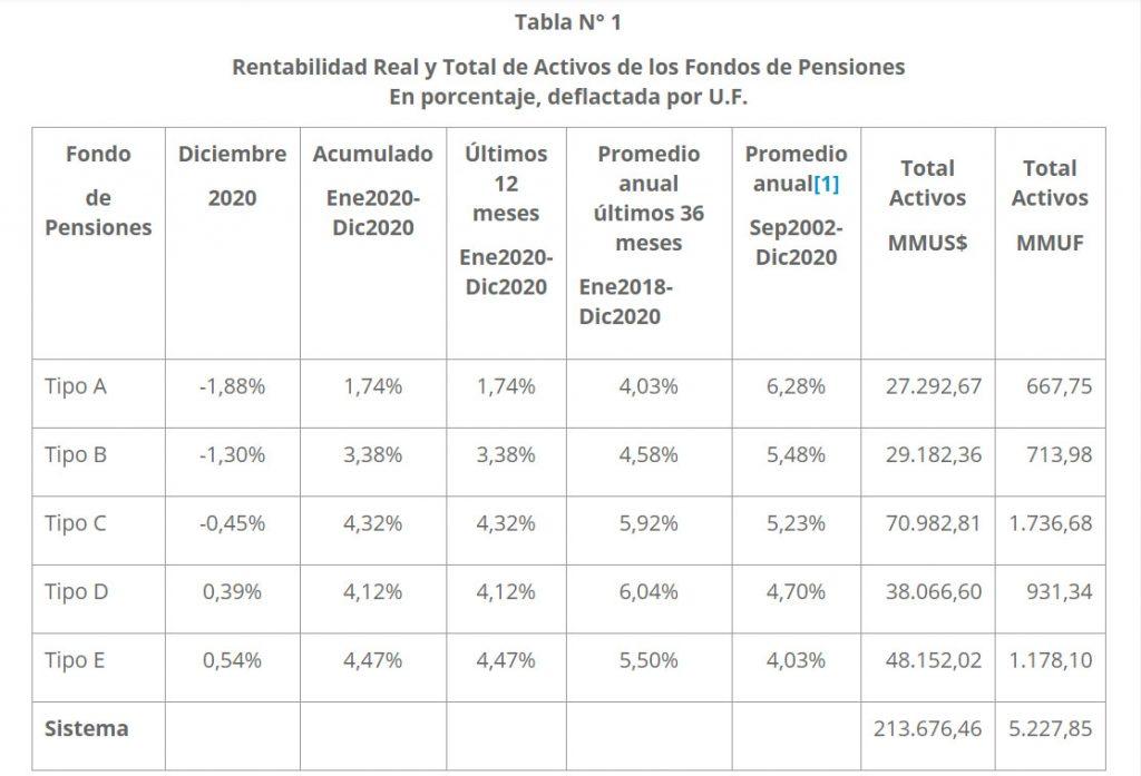 Multifondos de pensiones cierran el 2020 con cifras positivas
